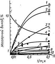 Зависимость изменения состава продуктов каталитического риформинга н-гексана от условного времени контакта