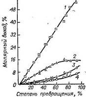 метилциклопентены служат одним из промежуточных продуктов реакции дегидроизомеризации метилциклопентана