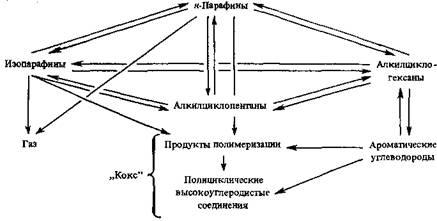 Принятая для моделирования кинетическая схема риформинга