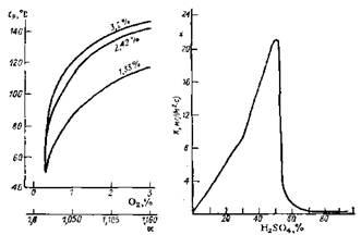 Зависимость точки росы от концентрации свободного кислорода (коэффициента избытка воздуха α)