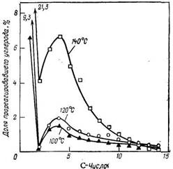 Количественное распределение по углероду ннзкомолекулярных продуктов (C1—С14) синтеза полиметиленов