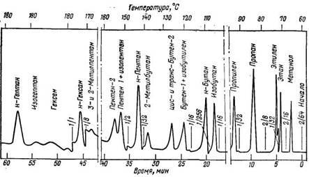 Хроматограмма углеводородов С1—С7, получаемых при синтезе полиметиленов
