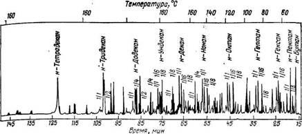 Хроматограмма жидких продуктов, полученных при синтезе полиметиленов и растворенных в масляном слое