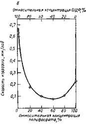 Влияние соотношения АМФ/ОЭДФ (а), полифосфат/ОЭДФ (б) и полифосфат/фосфат (в) в ингибирующей композиции на скорость коррозии углеродистой стали