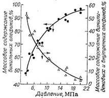 Зависимость изомерного состава олефинов высокотемпературной олигомеризации этилена от давления