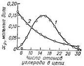 Расчетное распределение по длине цепи продуктов достройки триэтилалюминия этиленом