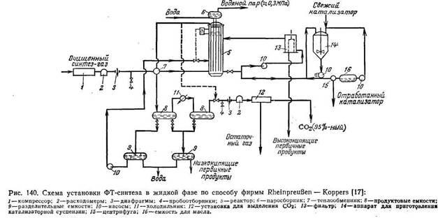 Принципиальная схема установки Rheinpreuβen — Koppers