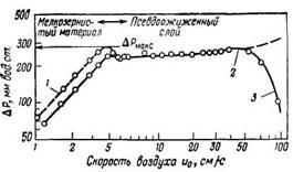 Зависимость потерь давления в слое песка и в движущемся вверх потоке воздуха от скорости воздуха