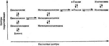 Схема реакций каталитического риформинга