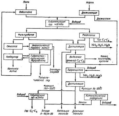 Принципиальная схема гидрогенизации угля и нефти.  26... в том числе.  Энергетическое топливо. подготовка сырья...