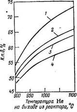 Общий к. п. д. установки при использовании  тепла,   получаемого   в   атомном   реакторе, для газификации угля водяным паром