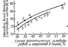 Зависимость выхода бензина риформинга с октановым числом 95 (и. м.) от массового углеводородного состава сырья; 3,5 МПа