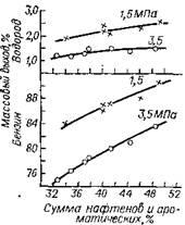 Зависимость выхода бензина с октановым числом 95 от массового углеводородного состава сырья; 1,5 МПа