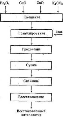 Поточная схема получения спеченных железных катализаторов