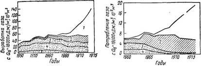 Выработка газа, Потребление газа в химической промышленности ФРГ