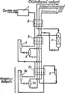 Схема   низкотемпературной парциальной конденсации