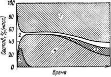 Изменение состава плавленого железного катализатора во время эксплуатации