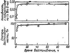 Зависимость активности и степени восстановленности катализатора на основе RuO2 от времени его восстановления водородом