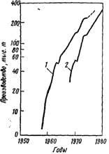 Динамика производства толуилендиизоцианатов (1) и полиметилейполифенилизоцианатов (2) в США