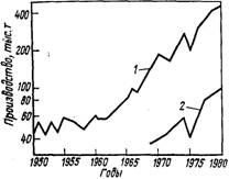 Динамика производства анилина в США (1) и Японии (2)