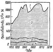 Производство   некоторых   азотных удобрений в ФРГ