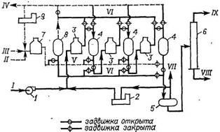 Технологическая схема установки ультраформинг
