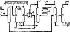 Принципиальная схема производства линейных алкилбензолов по методу фирмы ARCO