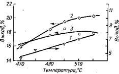Зависимость выходов бензола, толуола и ароматических углеводородов С8 при каталитическом риформинге фракции 62—140 °С от температуры