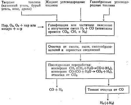 Общая схема производства синтез-газа из топлив разного фазового состава