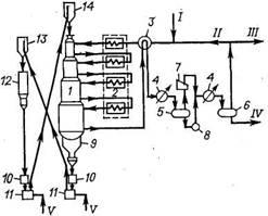 Технологическая схема установки риформинга UOP с непрерывной регенерацией катализатора