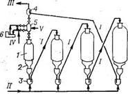 Технологическая схема циркуляции катализатора в установке риформинга Французского института нефти