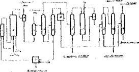 Принципиальная технологическая схема совместного оксопроцесса СССР и ГДР