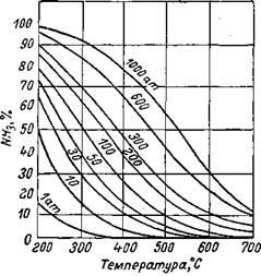 Процентное содержание аммиака в азотоводородной смеси в зависимости от давления и температуры
