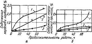 Изменение содержания карбенов, карбоидов (а) и неорганических компонентов (б) примесей в масле двигателя ГАЗ-51 различной степени изношенности