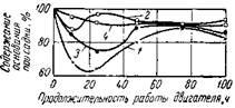 Изменения содержания основания присадок в масле ДС-8 в процессе работы двигателя ЗИЛ-164