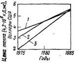 Прогноз  цен   на   уголь (1),   мазут (2) и природный газ (3) в США
