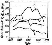 Производство   ацетилена   в   США и ФРГ