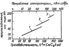 Зависимость капиталовложений в установку для производства карбида кальция от ее производительности и потребления электроэнергии