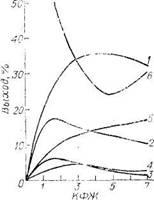 Зависимость выхода продуктов пиролиза бензина от  значения   кинетической   функции жесткости (КФЖ)