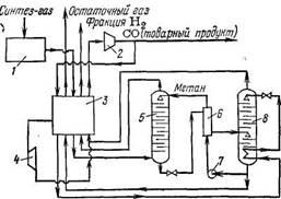 Схема низкотемпературной промывки газа жидким метаном