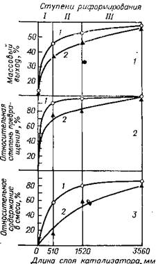 Изменение по ступеням риформирования выхода ароматических (1), степени превращения нафтенов (2) и относительного содержания изопарафинов в смеси изо- и н-парафинов (3) при различном изменении температур на входе в реакторы