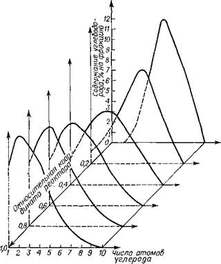 Изменение функции распределения н-парафинов по координате изотермического реактора на основе модели непрерывного состава