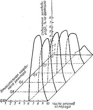 Изменение функции распределения ароматических углеводородов по координате изотермического реактора на основе модели непрерывного состава