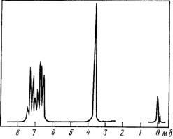 ПМР-спектр анилина
