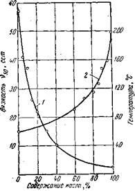 Изменение вязкости и температуры вспышки масла Дп-11 в зависимости от содержания в нем дизельного топлива