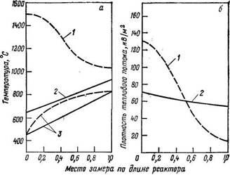 Сравнение   конверсии метана в трубчатом реакторе, обогреваемом гелием (сплошная линия), с обычной   конверсией метана (пунктир)