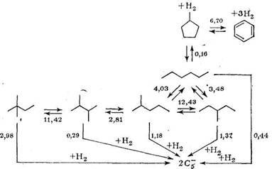 Схема превращений н-гексана на алюмоплатиновом катализаторе риформинга