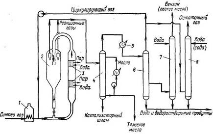 Схема ФТ-синтеза в потоке взвешенного порошкообразного катализатора