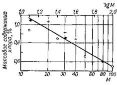 Зависимость содержания хлора на катализаторе от соотношения вода : хлор при 490 °С