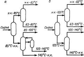 Блоки вторичной ректификации бензиновых фракций на установках АТ-6 (а) и АВТ-6 (б)